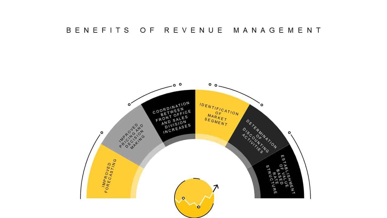 Revenue Management Benefits PowerPoint Template