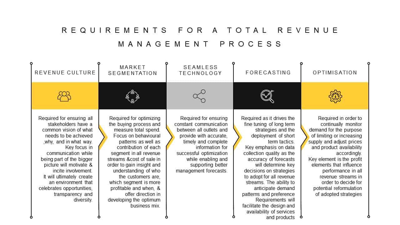 Revenue Management Process Requirements PowerPoint Template