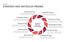 The Strategy and Tactics of Pricing Template for PowerPoint & Keynote