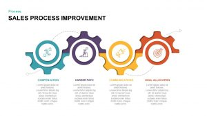 Sales Process Improvement Template for PowerPoint & Keynote