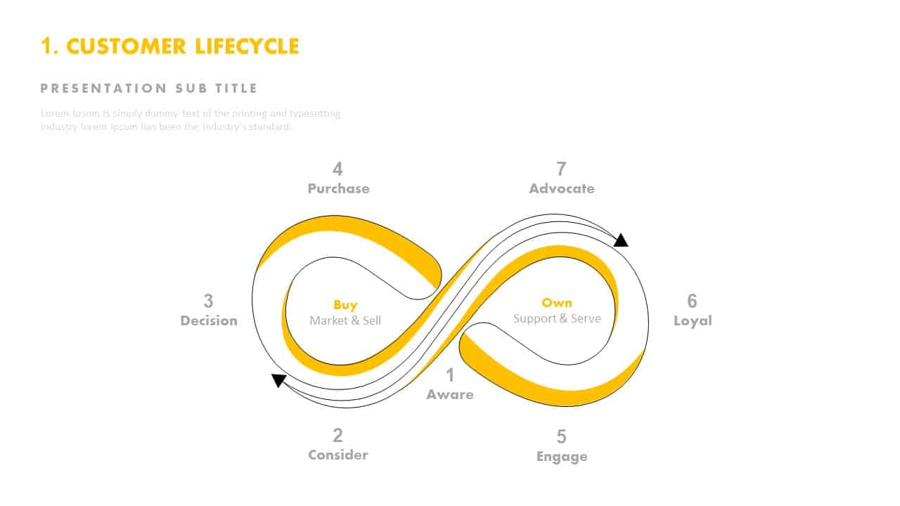 Customer Lifecycle Template for PowerPoint