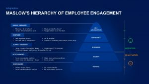 Maslow's Hierarchy of Employee Engagement