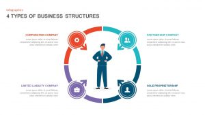 4 Types of Business Structure PowerPoint Template